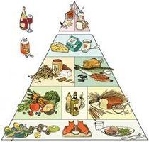 Om sunn spise mat pyramidene