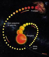 Om Birth & Evolution of a Star