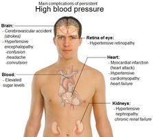 Symptomer høyt blodtrykk