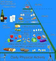 Hvordan bruke Middelhavet Diet Food Pyramid