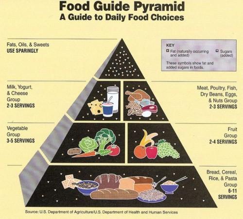 Hvordan kombinere Foods for ernæring
