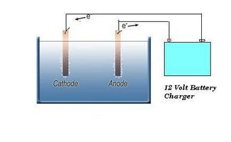 Elektrolyse & Metall
