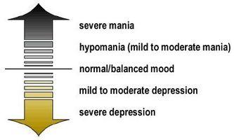 Bipolar II Symptomer