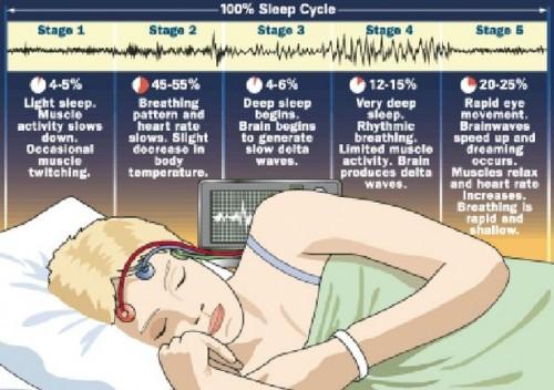 Hvordan behandle søvn lammelse