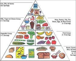 Hvordan virker den maten du spiser forsyne deg med energi?