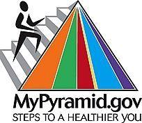 Hvordan å miste vekt ved hjelp mypyramid